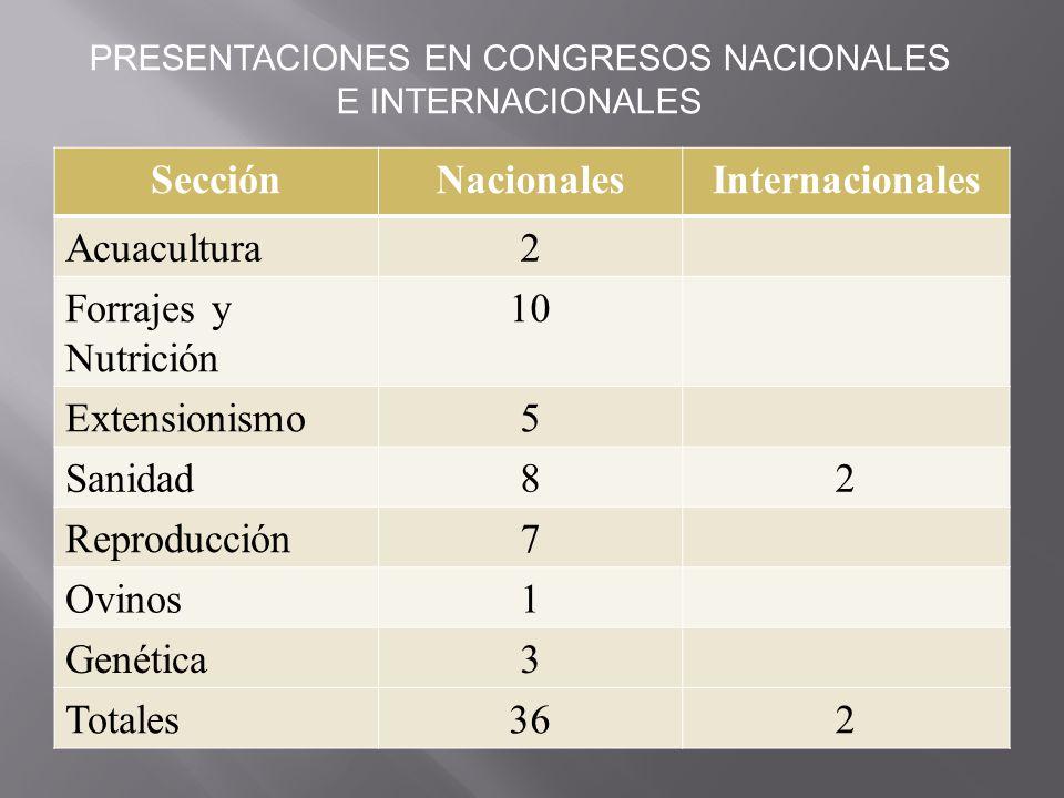 PRESENTACIONES EN CONGRESOS NACIONALES E INTERNACIONALES
