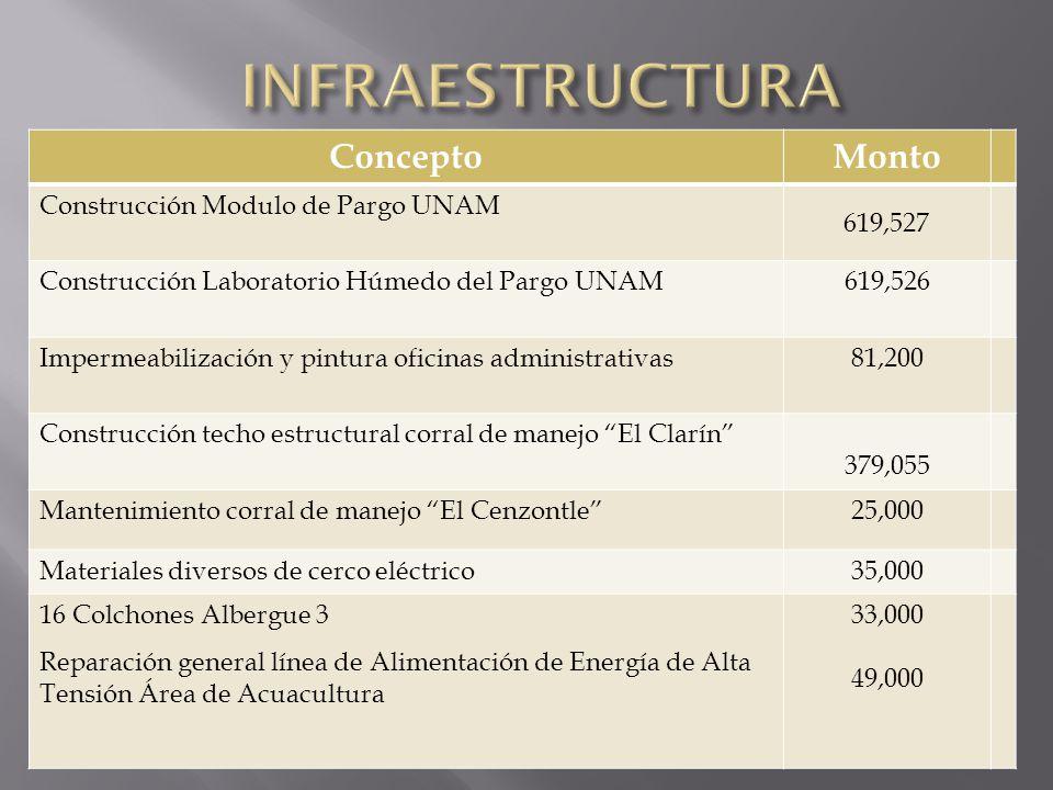 INFRAESTRUCTURA Concepto Monto Construcción Modulo de Pargo UNAM