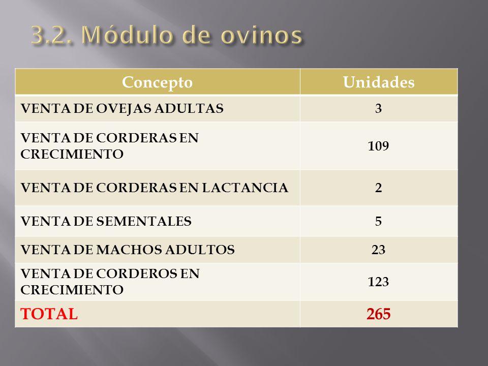 3.2. Módulo de ovinos Concepto Unidades TOTAL 265