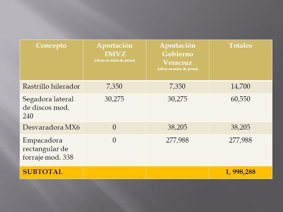 (cifras en miles de pesos) Aportación Gobierno Veracruz