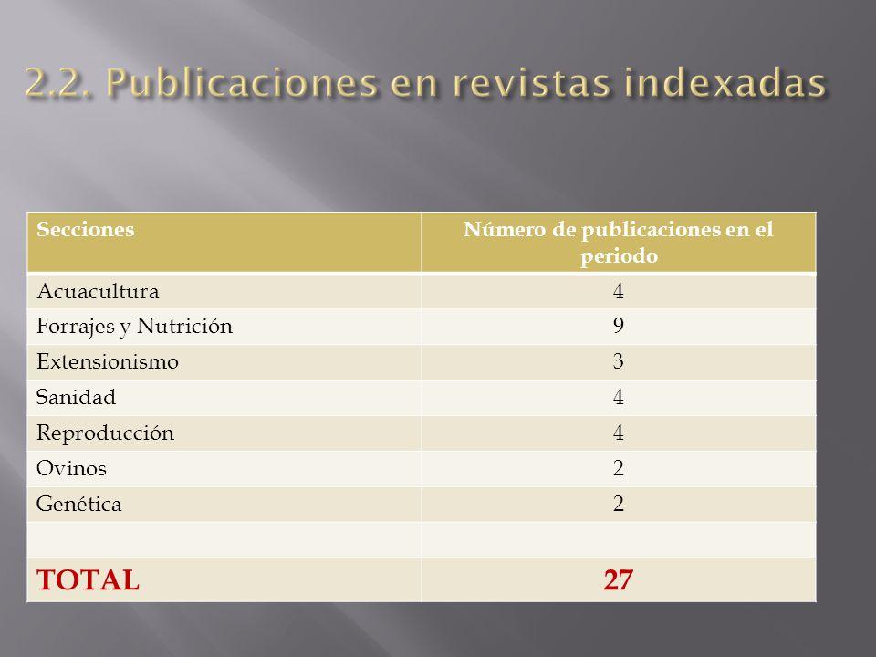 2.2. Publicaciones en revistas indexadas