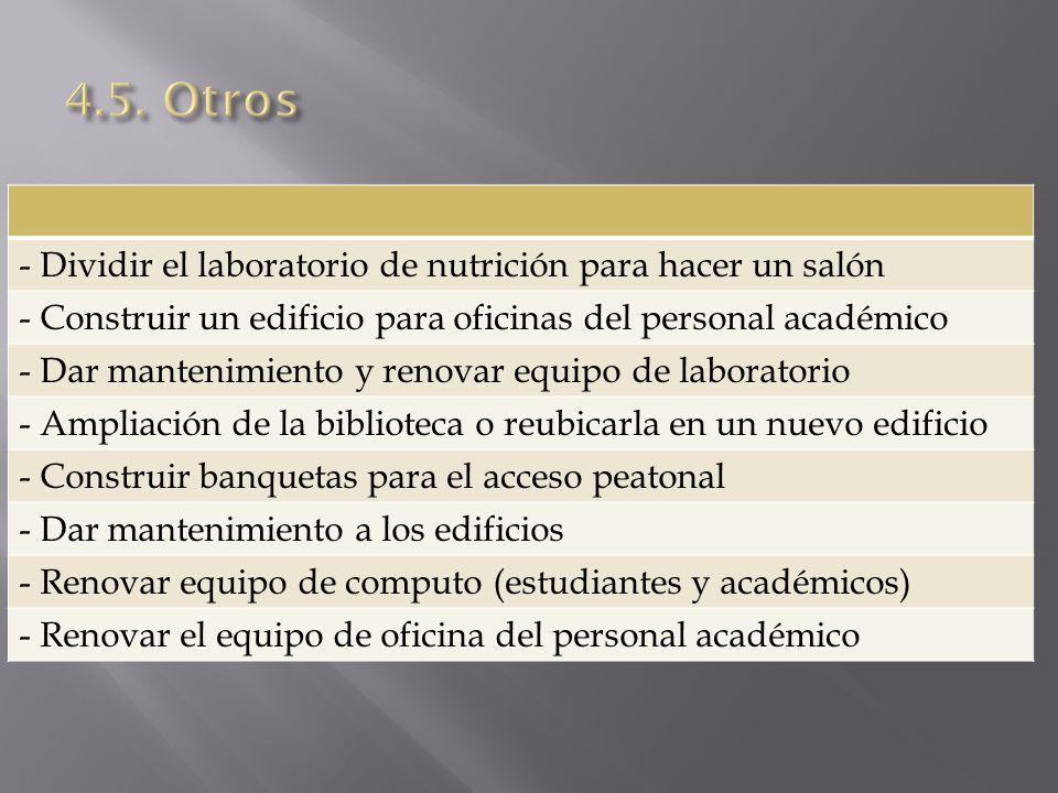 4.5. Otros - Dividir el laboratorio de nutrición para hacer un salón