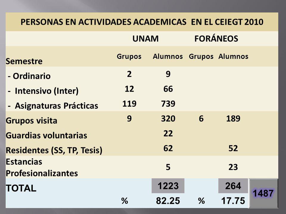 PERSONAS EN ACTIVIDADES ACADEMICAS EN EL CEIEGT 2010