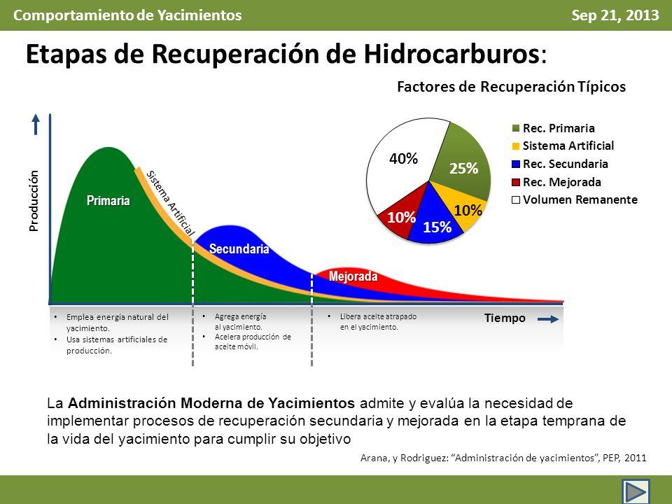 Comportamiento de Yacimientos Sep 21, 2013