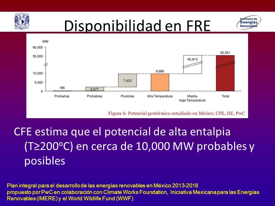 Disponibilidad en FRE CFE estima que el potencial de alta entalpia (T≥200oC) en cerca de 10,000 MW probables y posibles.