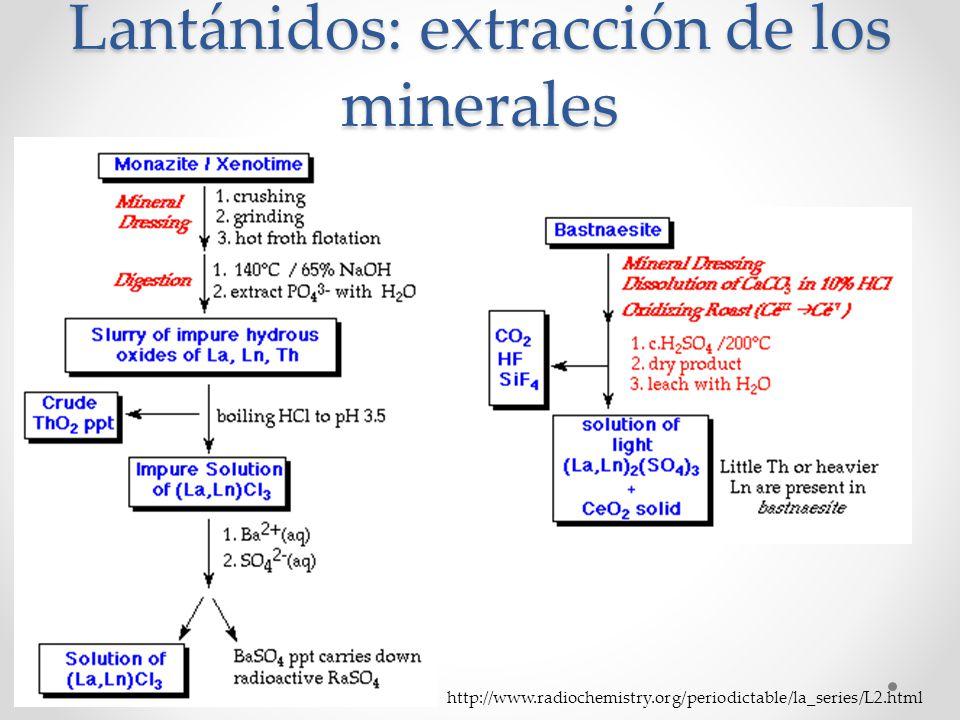 Lantánidos: extracción de los minerales