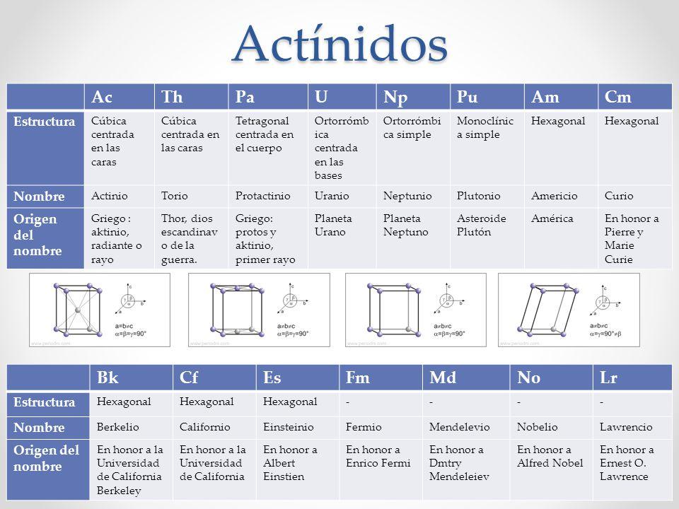 Actínidos Ac Th Pa U Np Pu Am Cm Bk Cf Es Fm Md No Lr Estructura