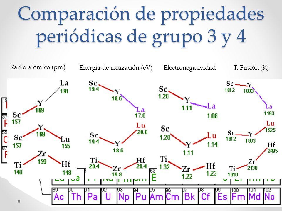 Comparación de propiedades periódicas de grupo 3 y 4