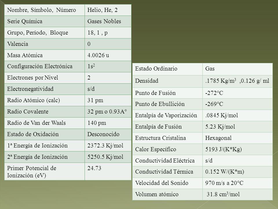 Nombre, Símbolo, Número Helio, He, 2. Serie Química. Gases Nobles. Grupo, Período, Bloque. 18, 1 , p.