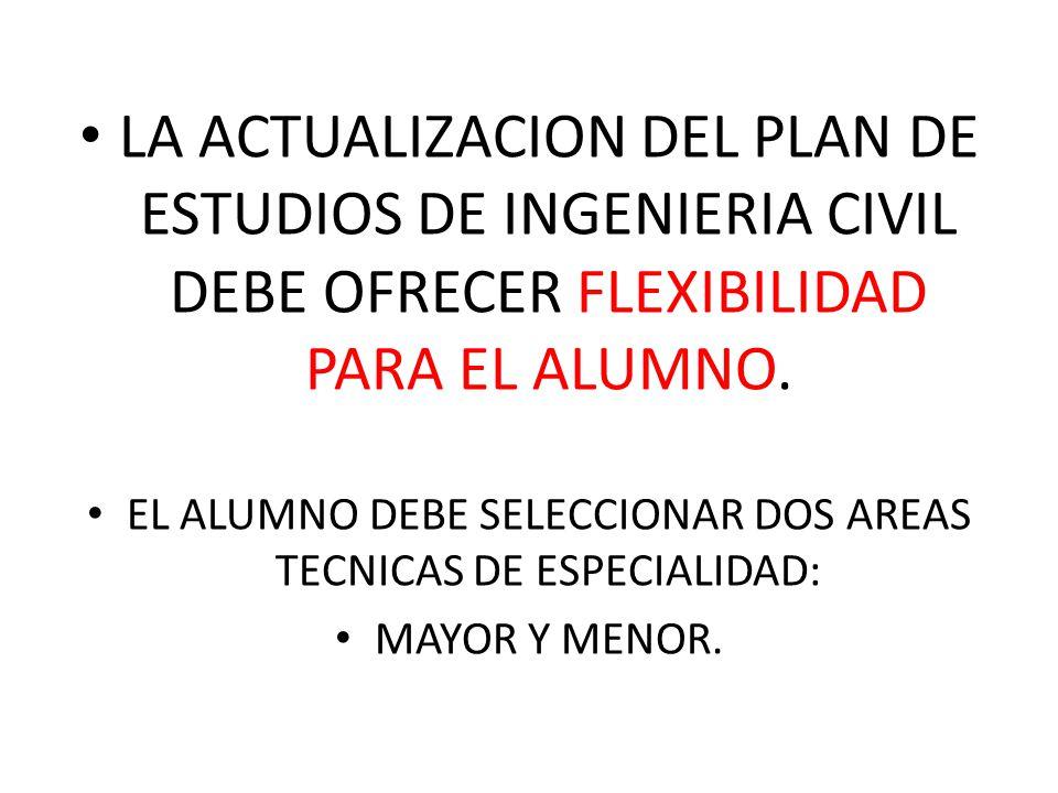 EL ALUMNO DEBE SELECCIONAR DOS AREAS TECNICAS DE ESPECIALIDAD: