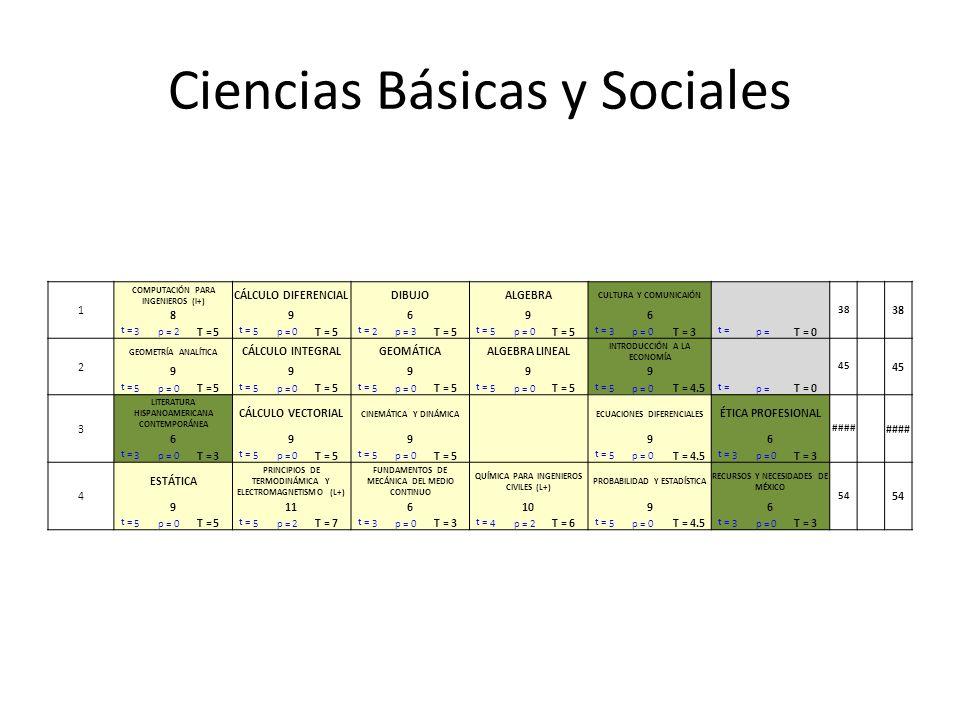 Ciencias Básicas y Sociales