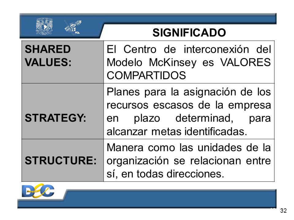 SIGNIFICADO SHARED VALUES: