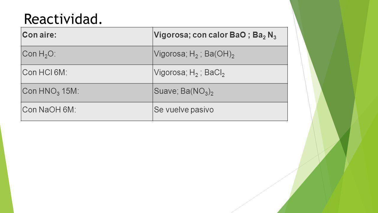 Reactividad. Con aire: Vigorosa; con calor BaO ; Ba2 N3 Con H2O: