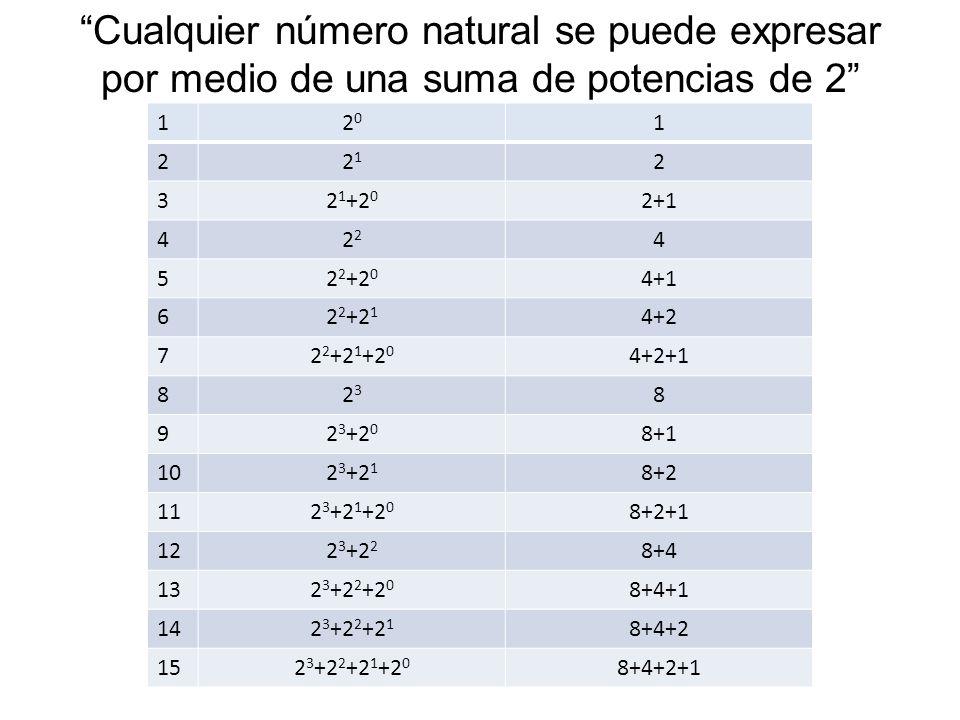 Cualquier número natural se puede expresar por medio de una suma de potencias de 2