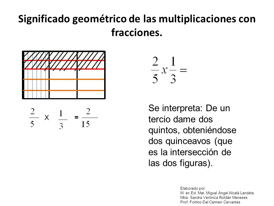 Significado geométrico de las multiplicaciones con fracciones.