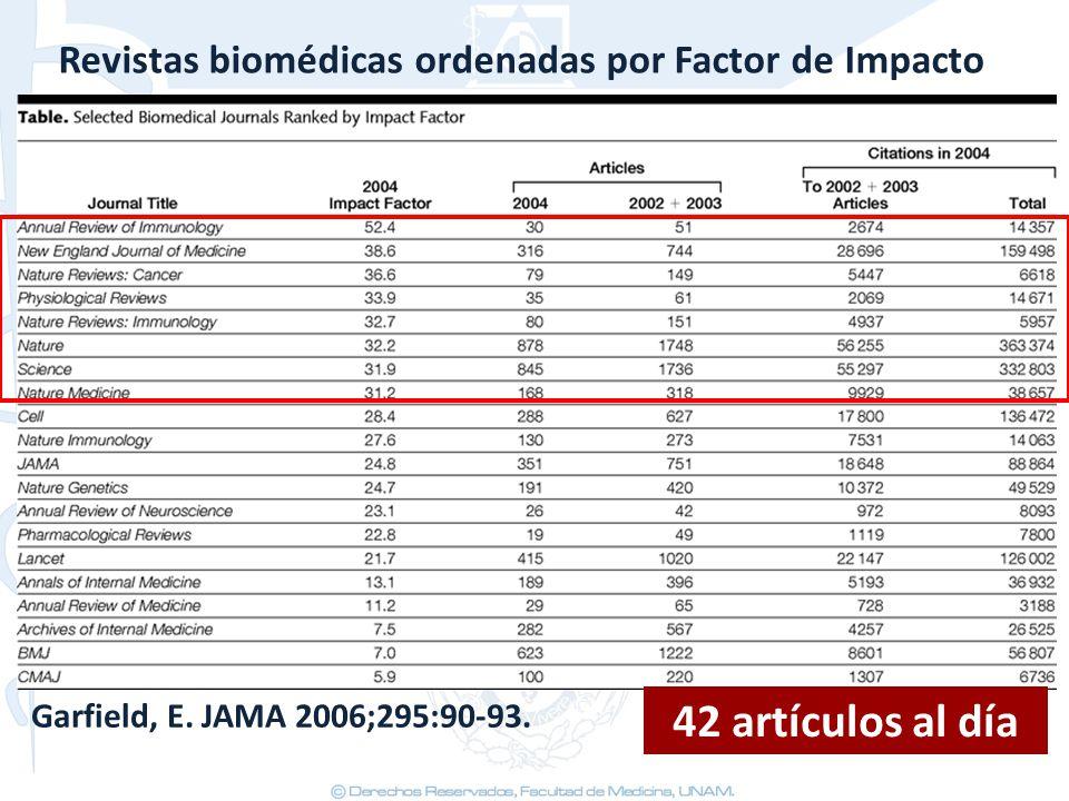 Revistas biomédicas ordenadas por Factor de Impacto