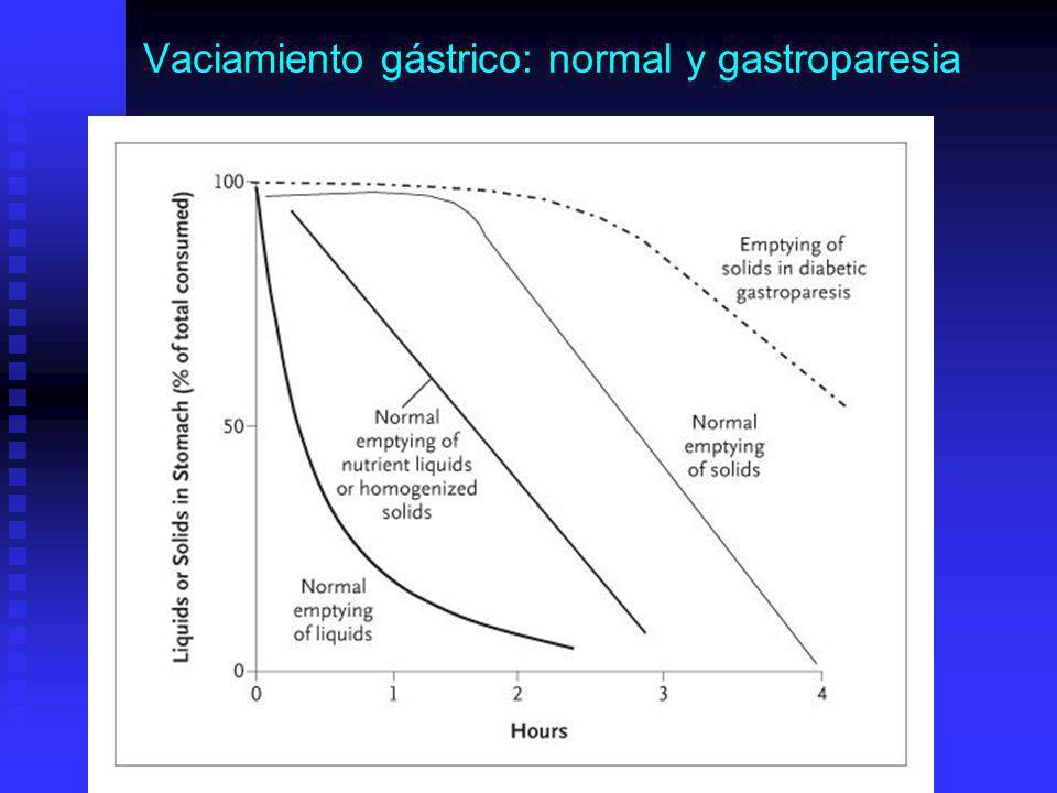Vaciamiento gástrico: normal y gastroparesia