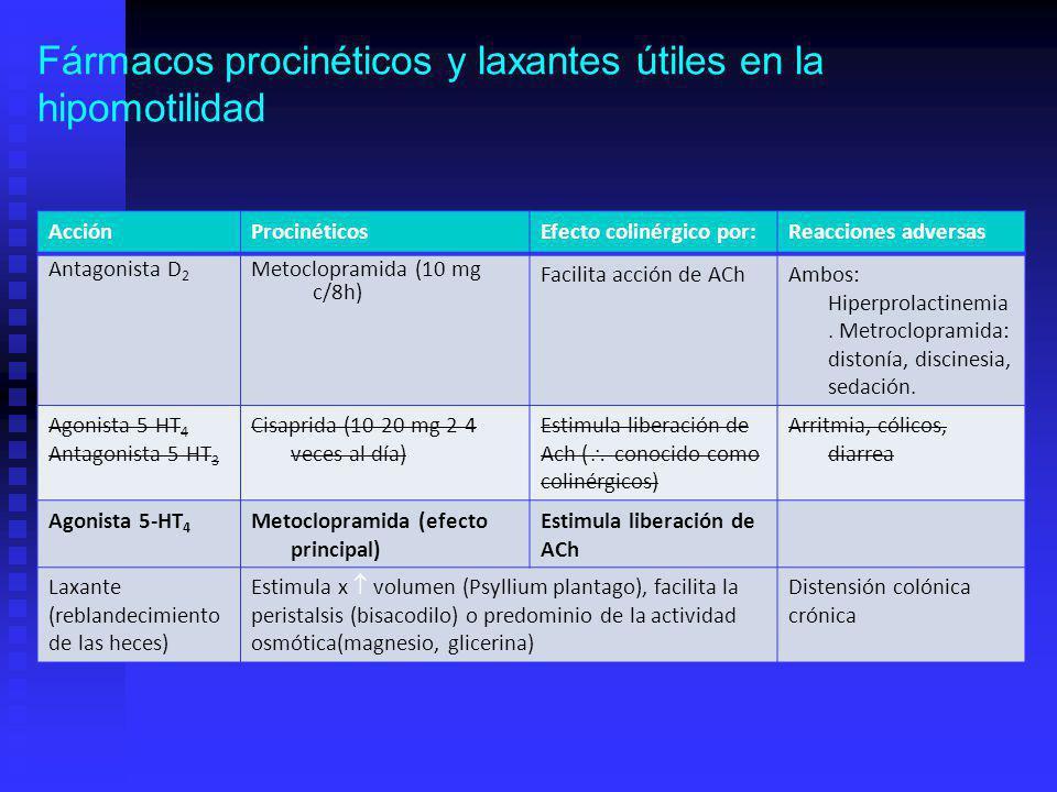 Fármacos procinéticos y laxantes útiles en la hipomotilidad