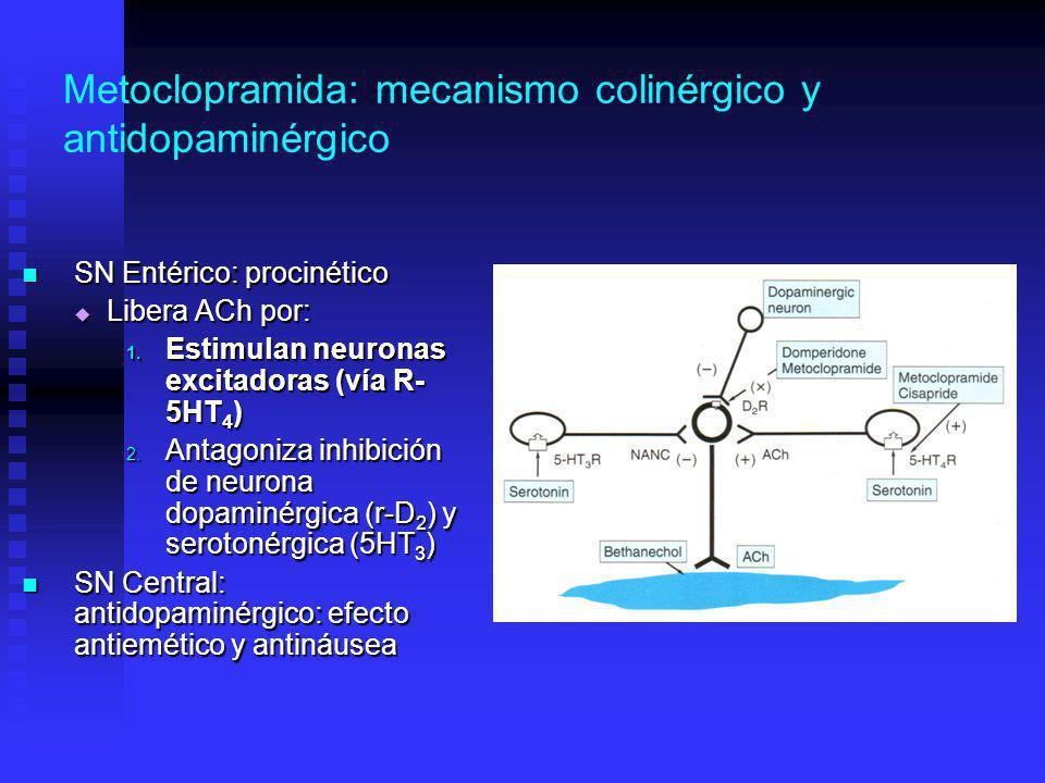 Metoclopramida: mecanismo colinérgico y antidopaminérgico
