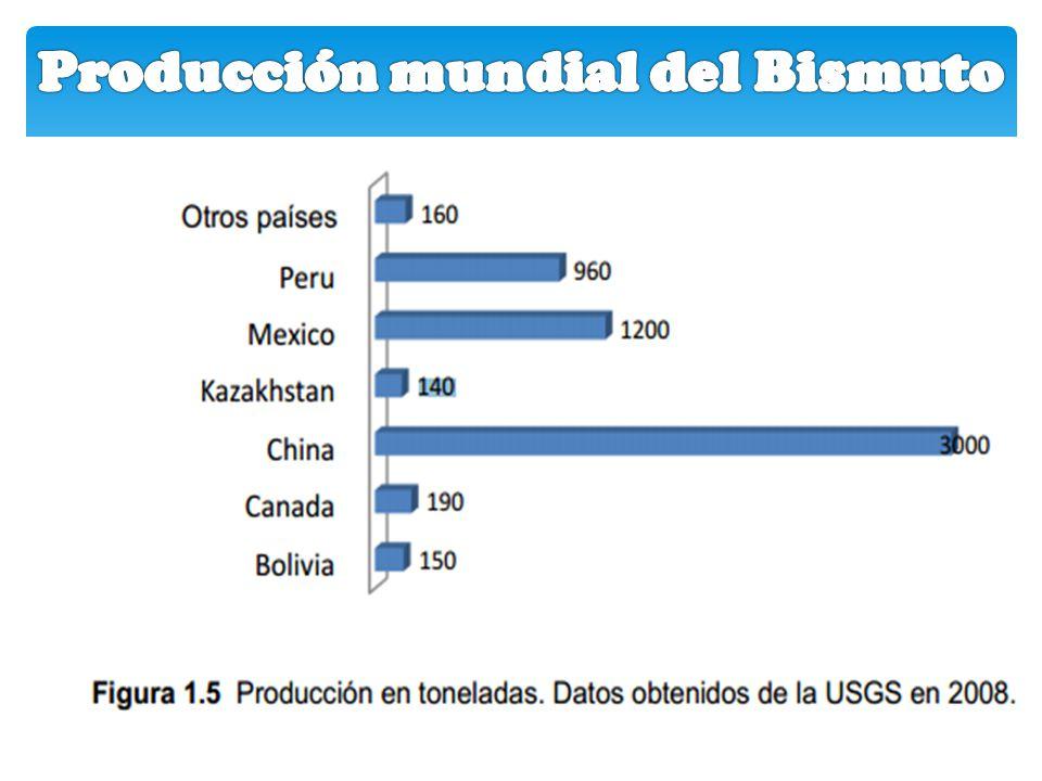 Producción mundial del Bismuto
