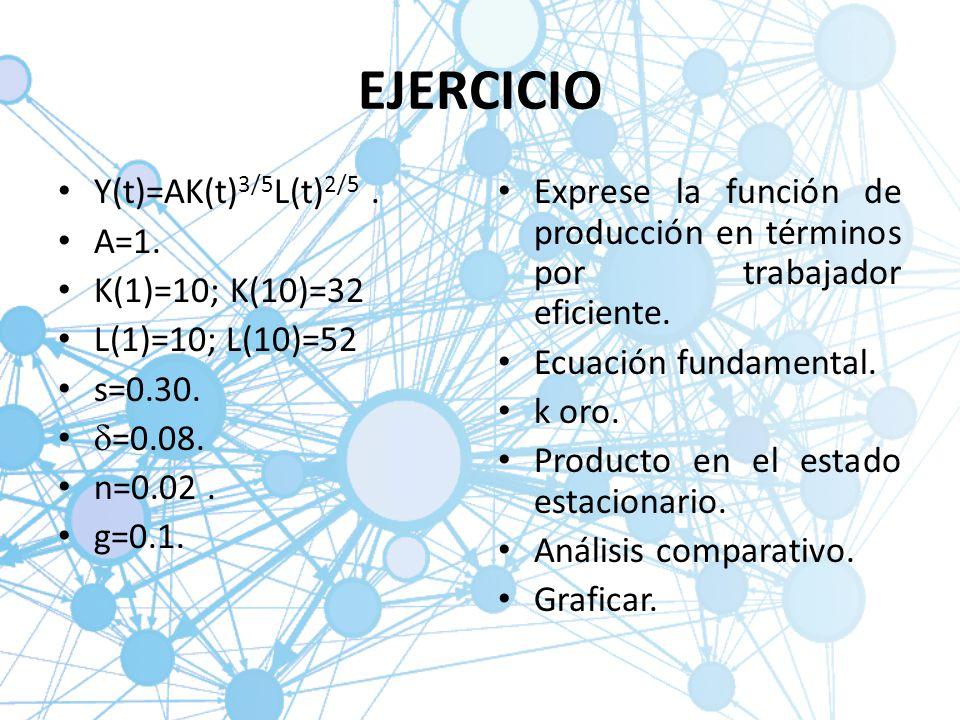 EJERCICIO Y(t)=AK(t)3/5L(t)2/5 . A=1. K(1)=10; K(10)=32
