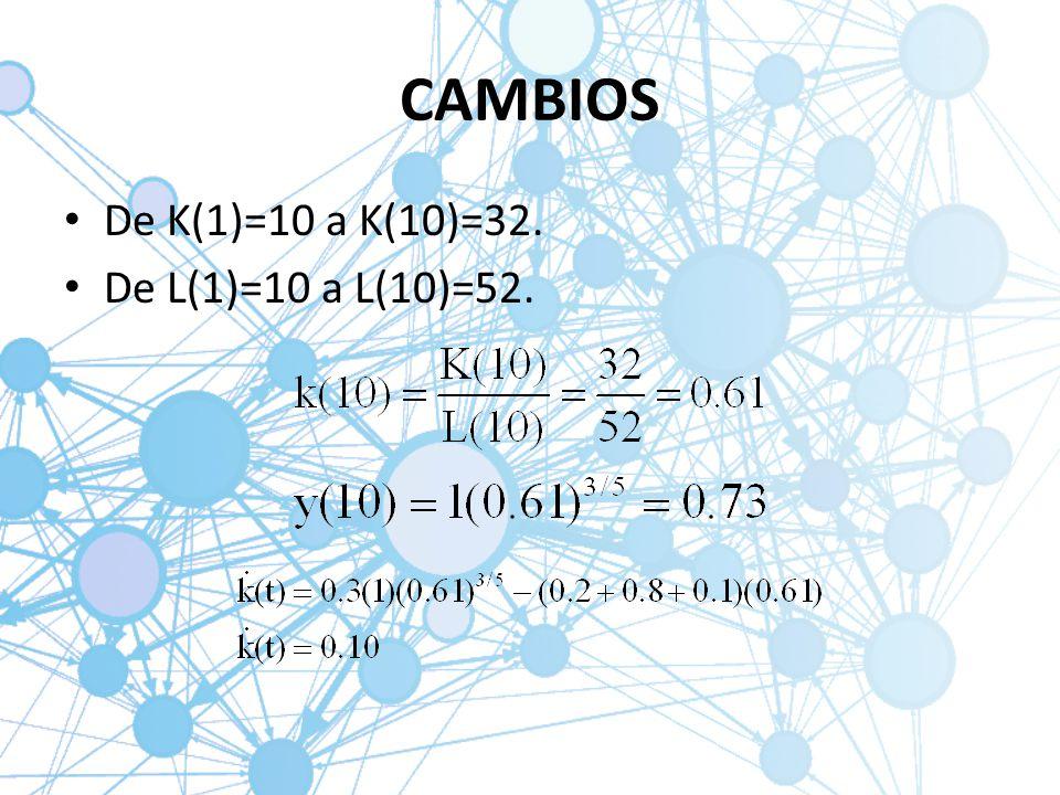 CAMBIOS De K(1)=10 a K(10)=32. De L(1)=10 a L(10)=52.