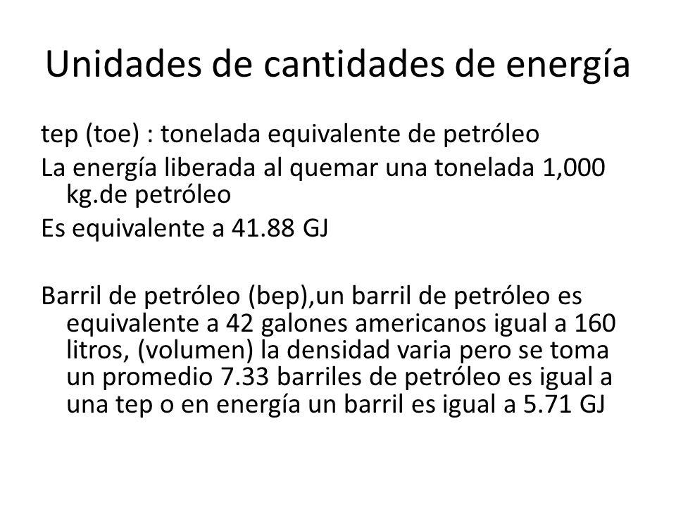 Unidades de cantidades de energía