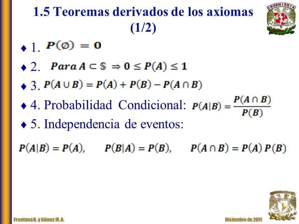 1.5 Teoremas derivados de los axiomas (1/2)