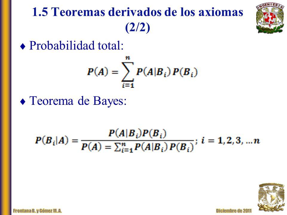 1.5 Teoremas derivados de los axiomas (2/2)