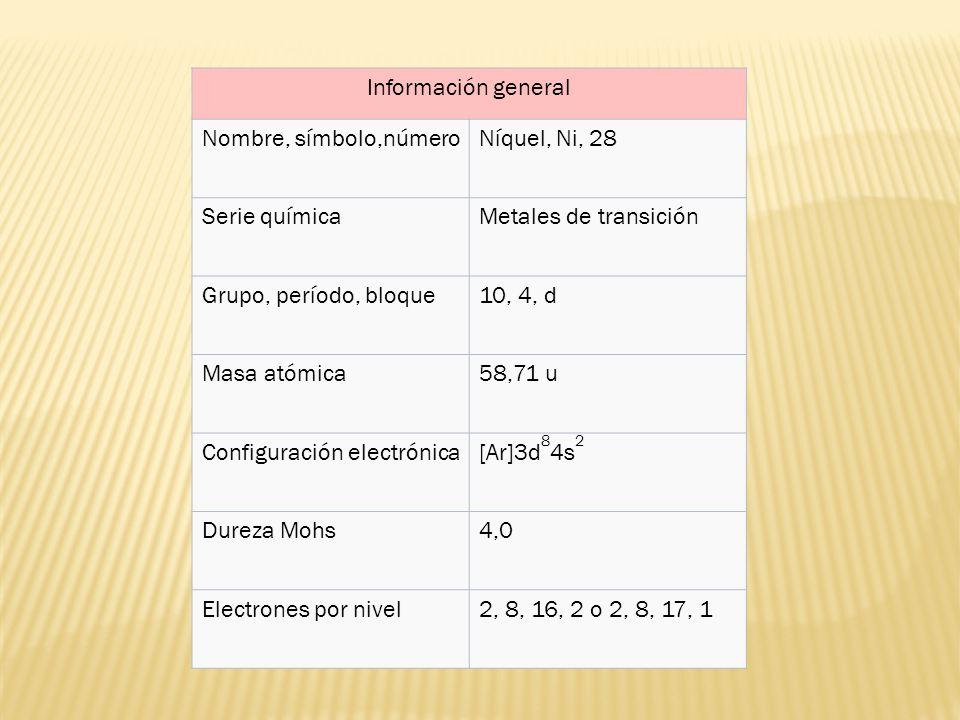 Información general Nombre, símbolo,número. Níquel, Ni, 28. Serie química. Metales de transición.