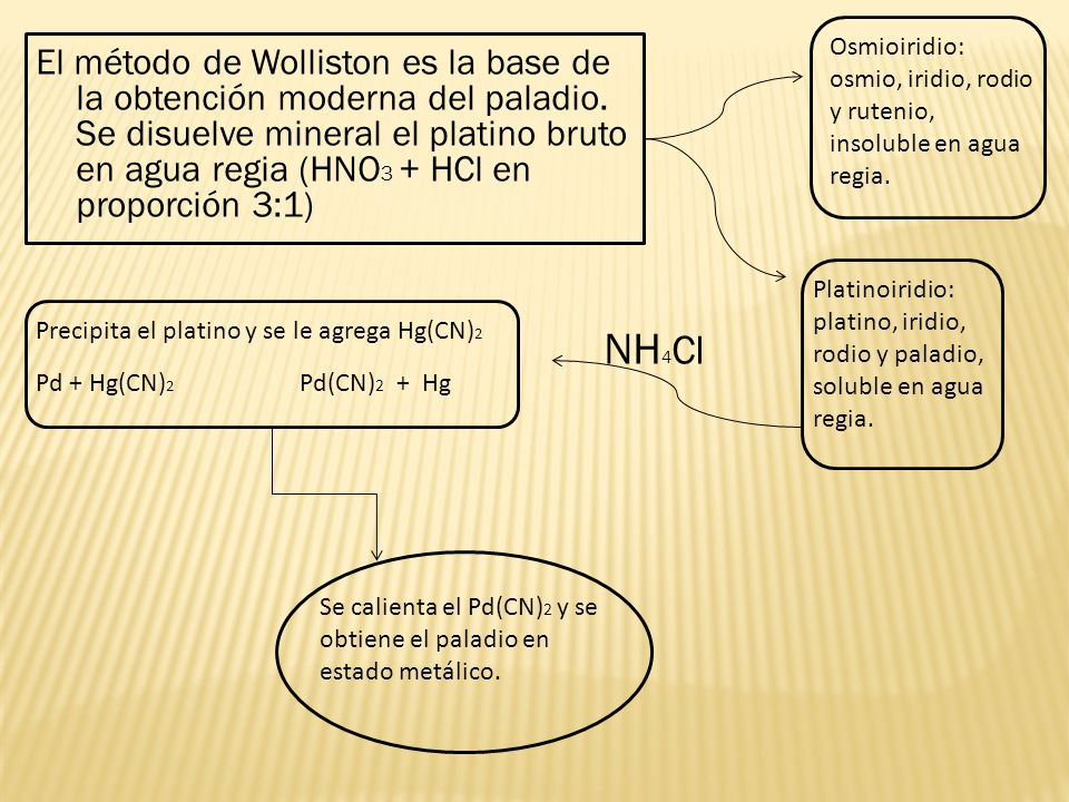 Osmioiridio: osmio, iridio, rodio y rutenio, insoluble en agua regia.