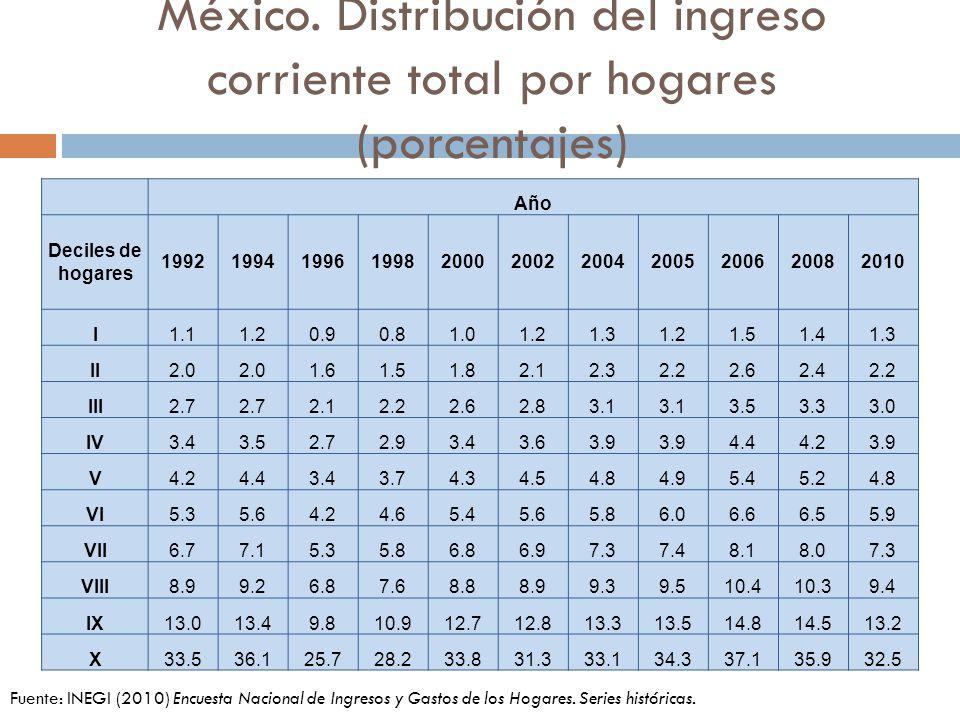 México. Distribución del ingreso corriente total por hogares (porcentajes)