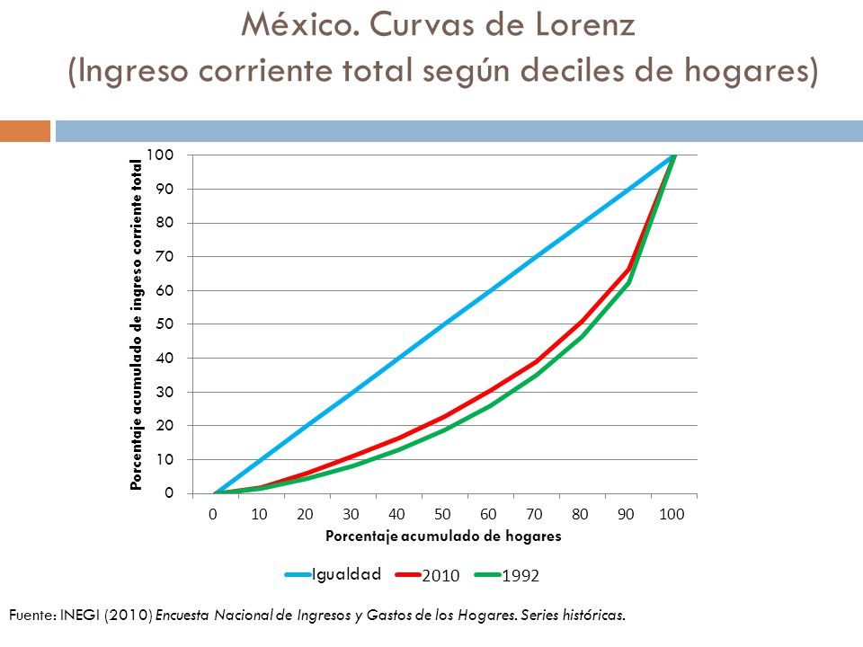 México. Curvas de Lorenz (Ingreso corriente total según deciles de hogares)