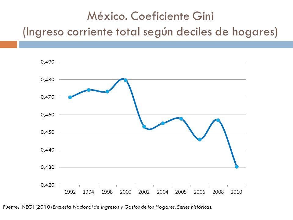 México. Coeficiente Gini (Ingreso corriente total según deciles de hogares)