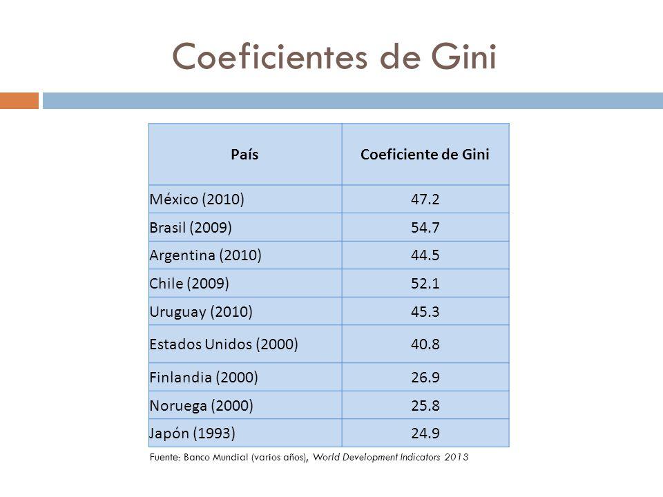 Coeficientes de Gini País Coeficiente de Gini México (2010) 47.2