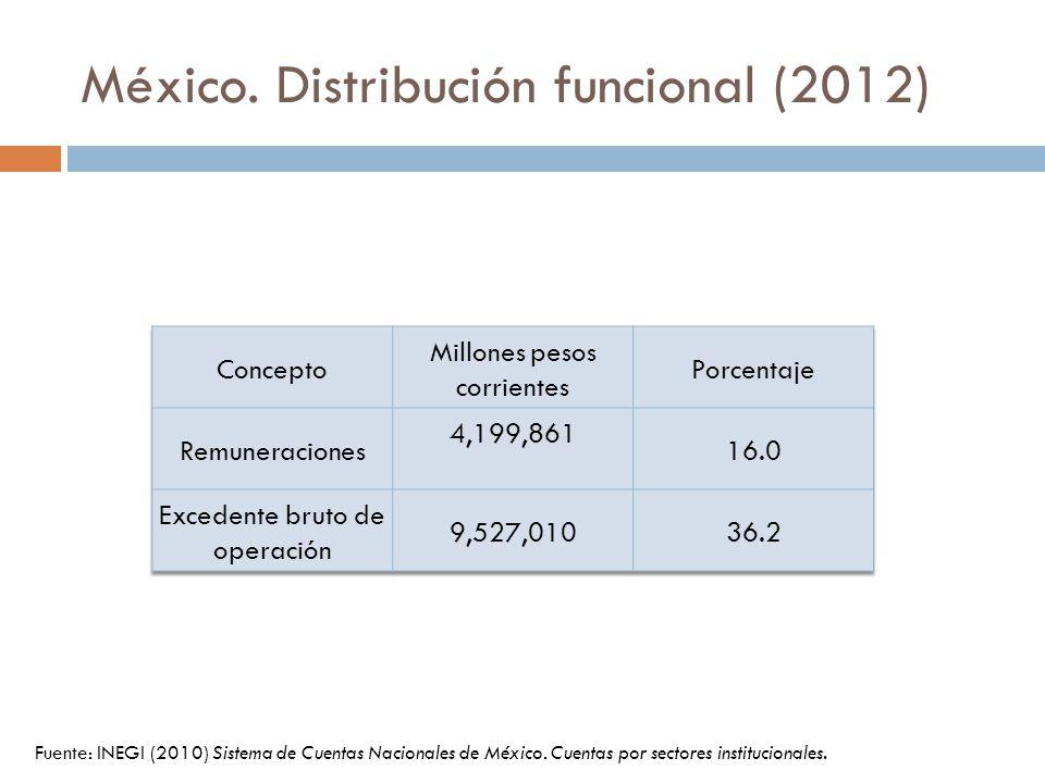 México. Distribución funcional (2012)