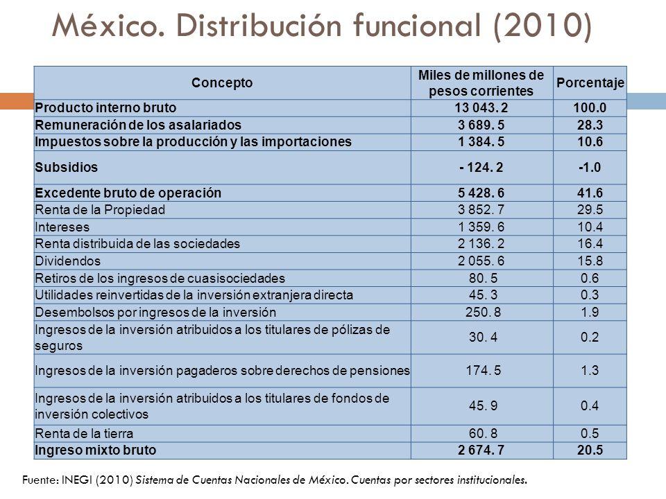 México. Distribución funcional (2010)