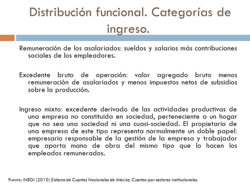 Distribución funcional. Categorías de ingreso.