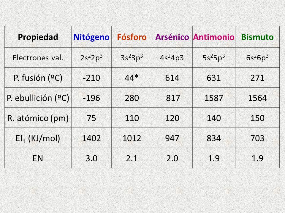 Propiedad Nitógeno Fósforo Arsénico Antimonio Bismuto