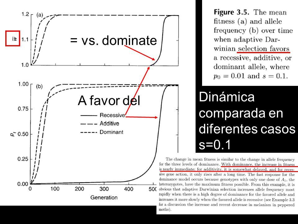 = vs. dominate Dinámica comparada en diferentes casos s=0.1 A favor del