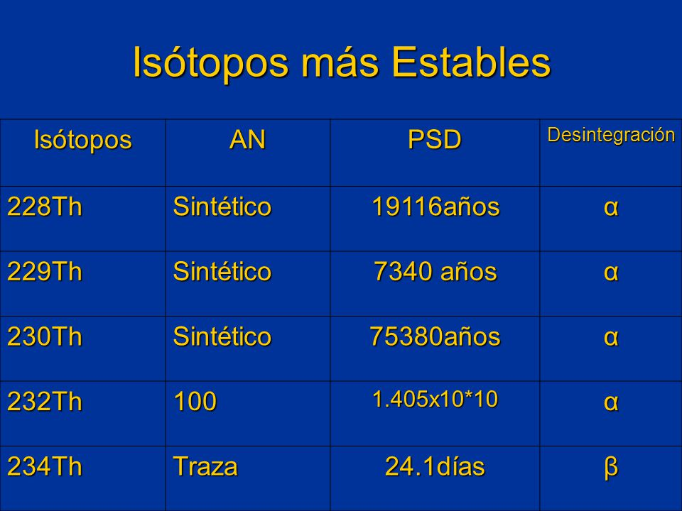 Isótopos más Estables Isótopos AN PSD 228Th Sintético 19116años α