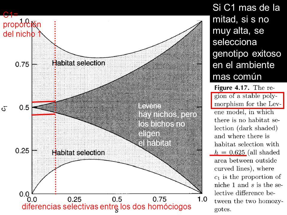 Si C1 mas de la mitad, si s no muy alta, se selecciona genotipo exitoso en el ambiente mas común