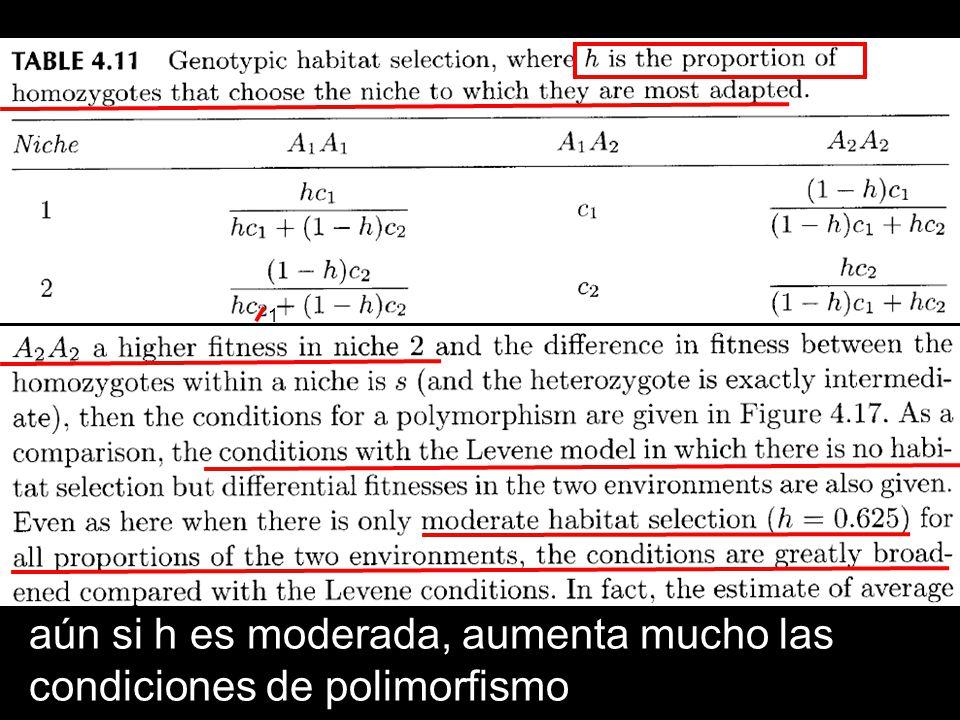 aún si h es moderada, aumenta mucho las condiciones de polimorfismo