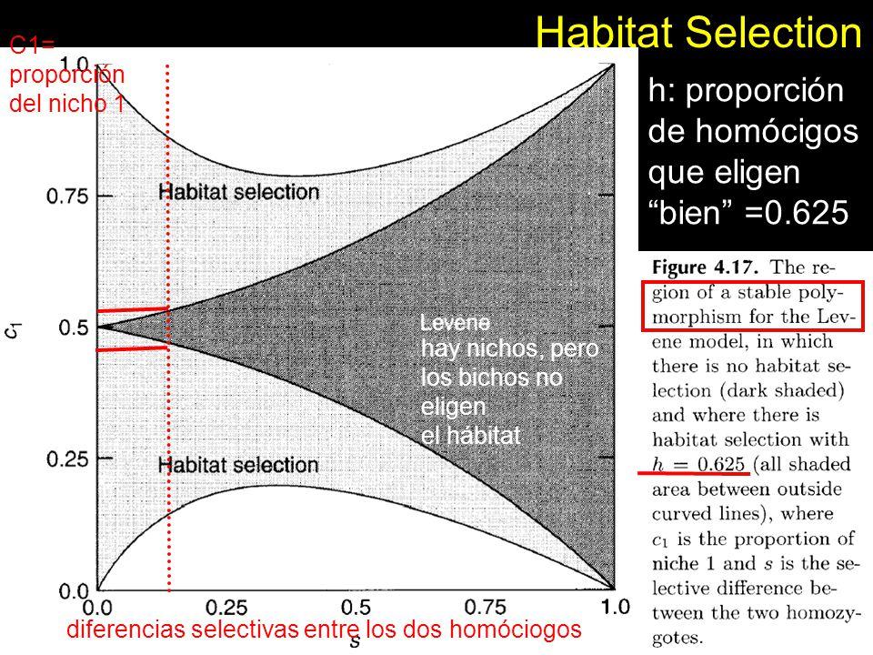 Habitat Selection h: proporción de homócigos que eligen bien =0.625