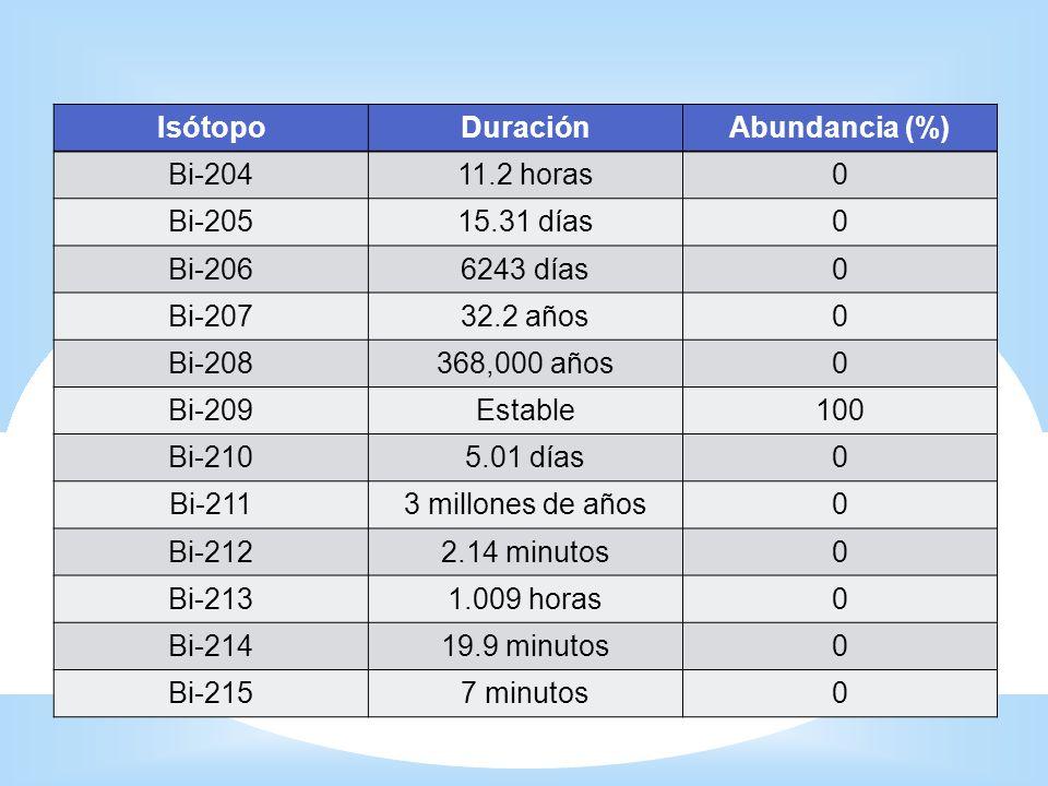 Isótopos Isótopo Duración Abundancia (%) Bi-204 11.2 horas Bi-205