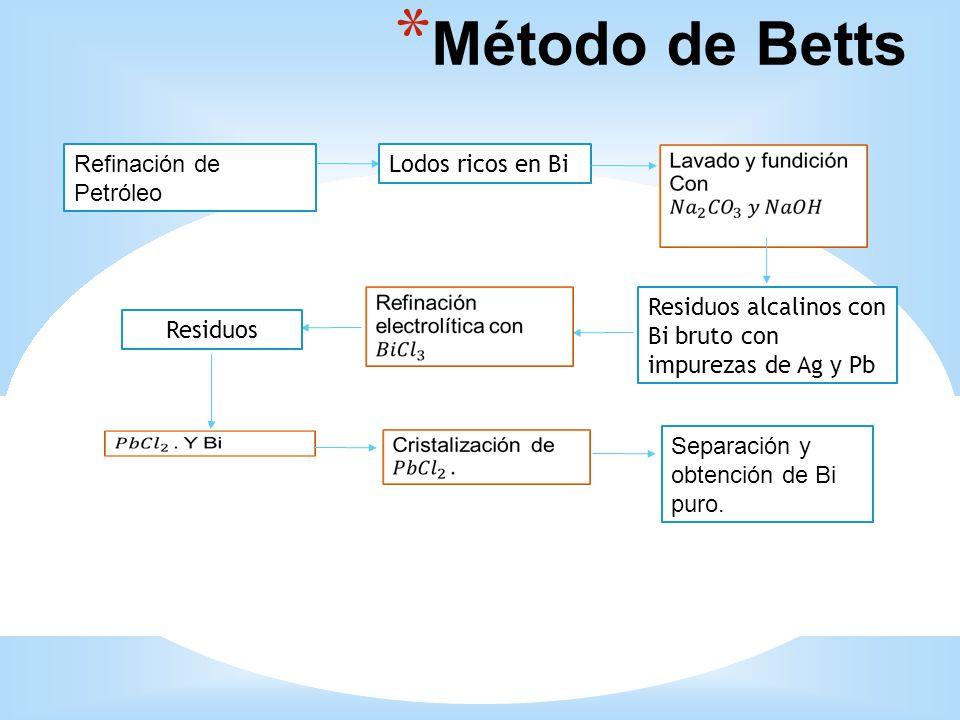 Método de Betts 5252 Refinación de Petróleo Lodos ricos en Bi