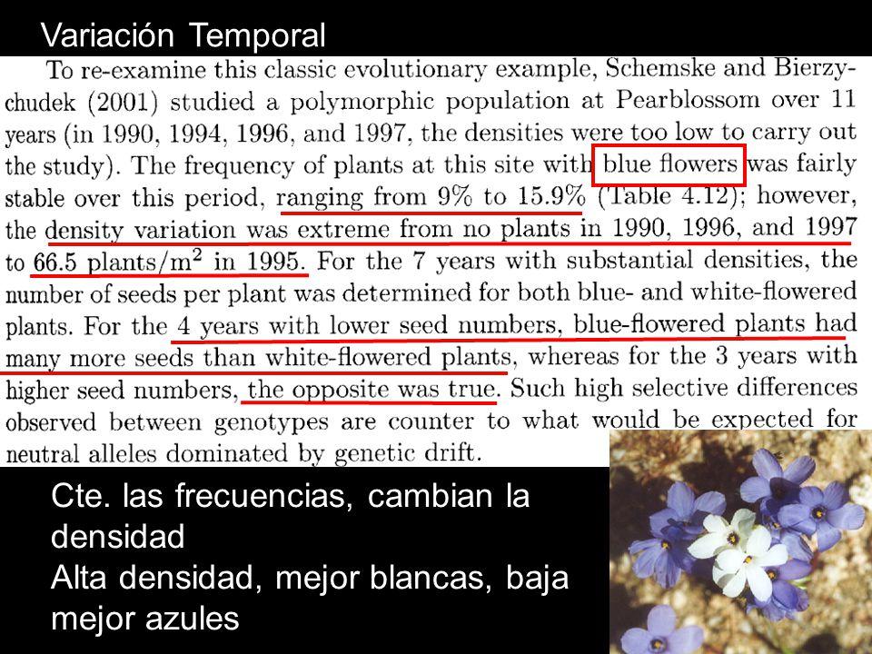 Variación Temporal Cte. las frecuencias, cambian la densidad.