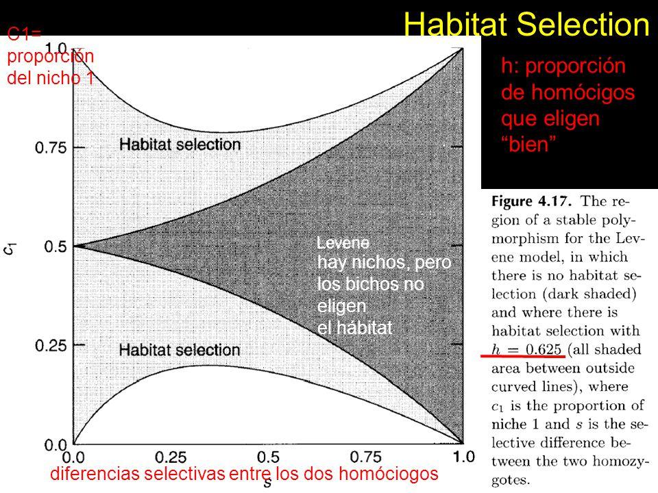 Habitat Selection h: proporción de homócigos que eligen bien C1=