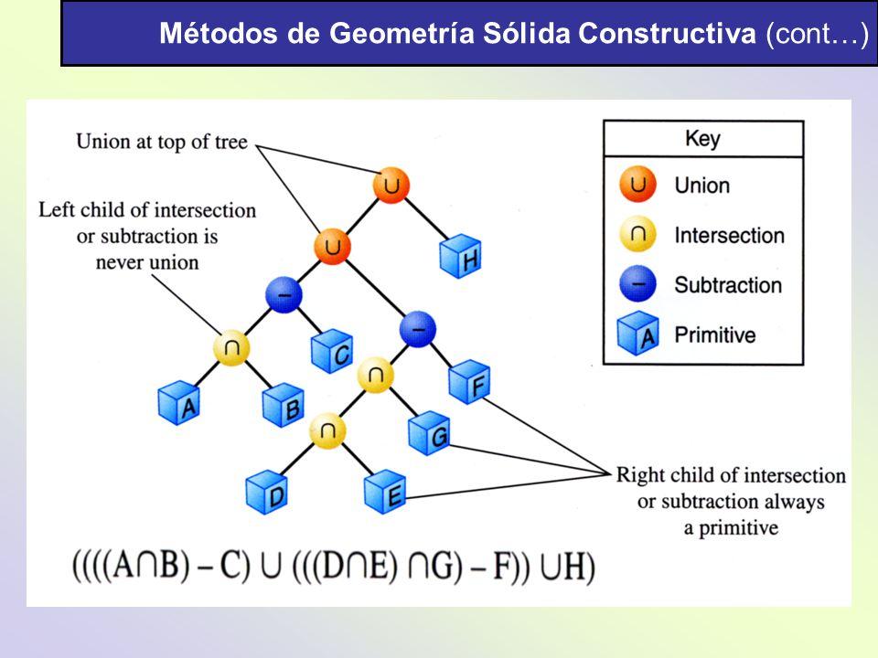 Métodos de Geometría Sólida Constructiva (cont…)