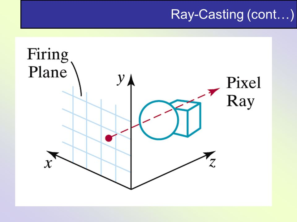 Ray-Casting (cont…)